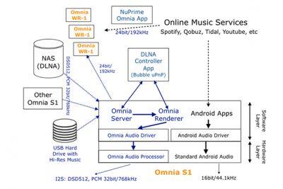 Omnia System